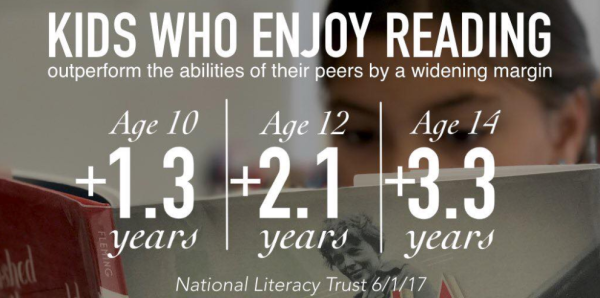 Natl Literacy Trust Survey 2016