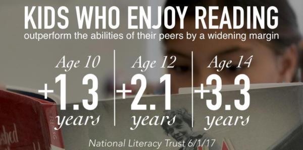 Natl Literacy Trust Survey 2016