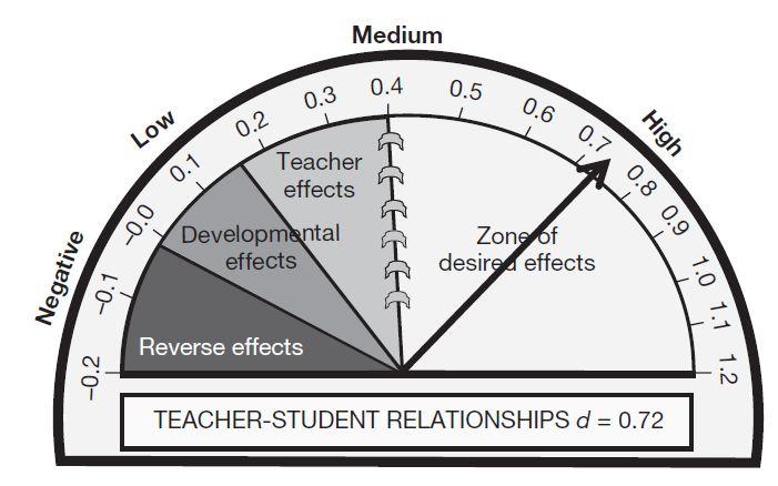 hattie-teacher-student-relationships
