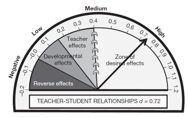 hattie-teacher-student-relationships